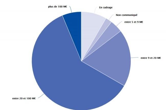 Au total, 32 grands projets num�riques de l��tat sur 49 ont un co�t sup�rieur � 20M�, selon le dernier panorama de la Dinum.
