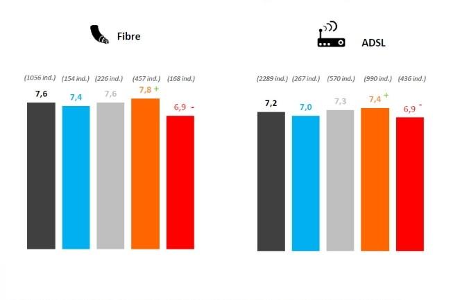 Les fournisseurs d'acc�s � Internet sont globalement bien not�s, mais les r�clamations ont �t� plus importantes sur l'ADSL que sur la fibre. (Cr�dit Photo : Arcep)