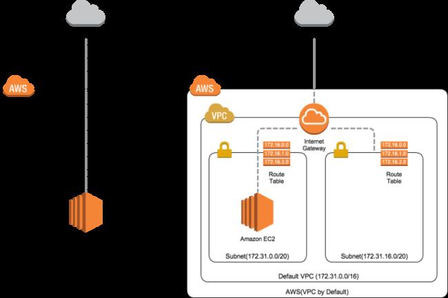 Les utilisateurs d'EC2-Classic sont invit�s � migrer vers l'architecture VPC d'AWS. (Cr�dit Photo: AWS)