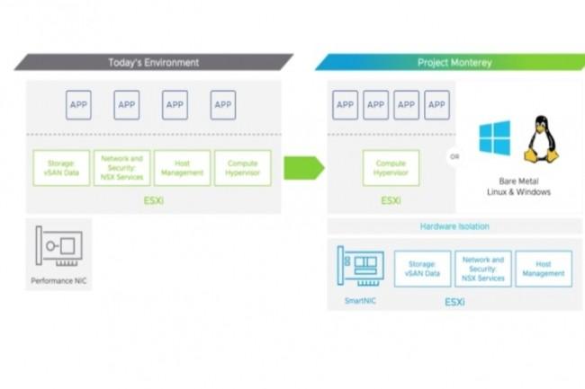 VMware esp�re avec Monterey am�liorer l'exploitation combin�e de ressources informatiques en environnement datacenter, cloud et edge. (cr�dit : VMware)