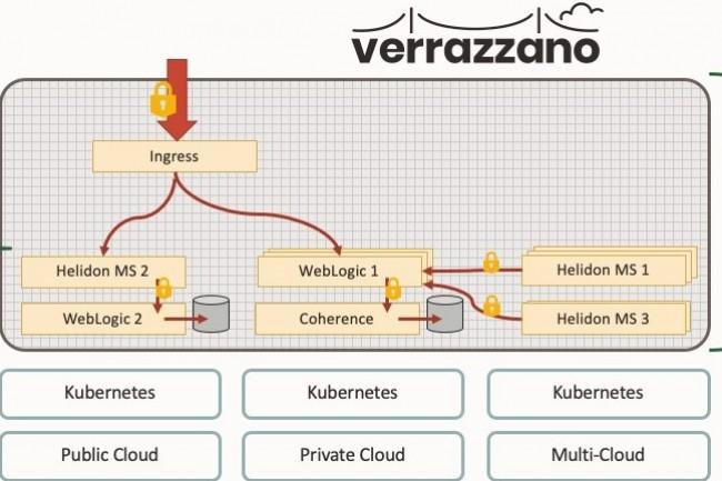 Verrazzano s'appuie sur la sp�cification Open Application Model pour cr�er des applications de conteneur ind�pendantes de la plateforme. (cr�dit : Oracle)