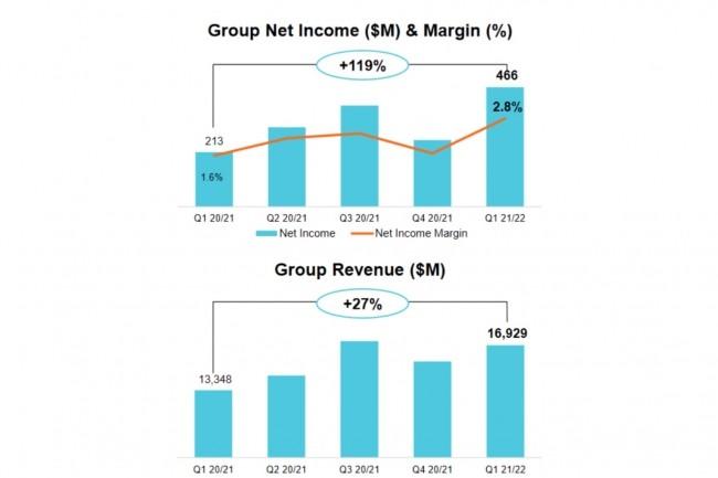 Les revenus et le b�n�fice net de Lenovo ont connu des hausses respectives de 27% et de 119% au cours du premier trimestre fiscal 2021-2022 du fabricant chinois. (Illustration : Lenovo)