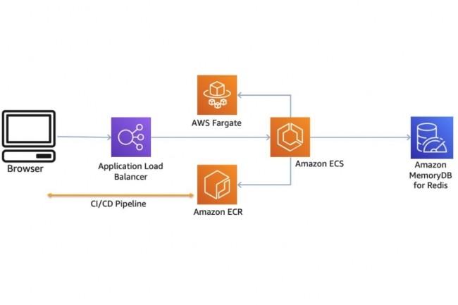 Dans un billet, AWS pr�sente des exemples de microservices Python sur Amazon Elastic Container Service utilisant MemoryDB for Redis comme base de donn�es principale. (Cr�dit : AWS)
