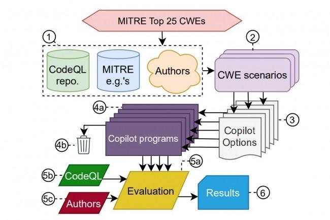 Des chercheurs�ont amen� Copilot � g�n�rer du code dans des sc�narios pertinents sur les vuln�rabilit�s logicielles � haut risque list�es par Mitre. (Cr�dit :�An Empirical Cybersecurity Evaluation of GitHub Copilot�s Code Contributions)