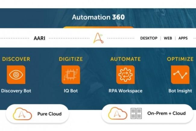 Outils, package de services, licence sp�cifique d'utilisation � Automation360 sont propos�s par Automation Anywhere pour doper l'adh�sion au RPA. (cr�dit : Automation Anywhere)
