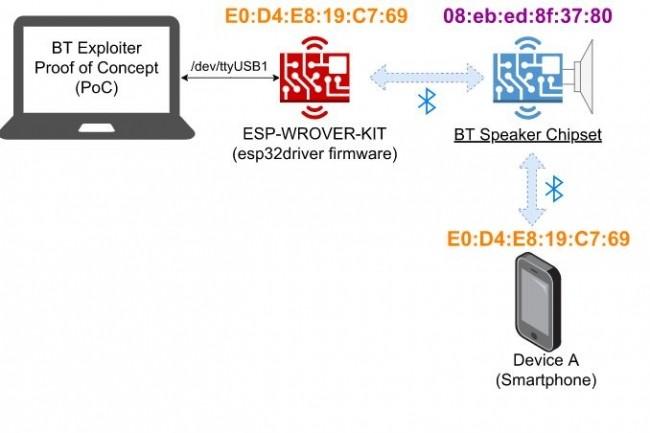 Un attaquant exploitant la CVE-2021-31786 pourrait effectuer une attaque par déni de service et bloquer intentionnellement un terminal cible. (crédit : D.R.)