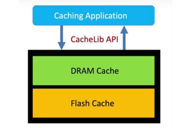Facebook a mis en open source son service de mise en cache hybride (DRAM/SSD NVMe) CacheLib. (Cr�dit Facebook)