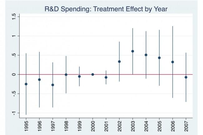 En comparant deux groupes d'entreprises, expos�es ou non au risque de piratage de logiciels, une analyse montre une augmentation des d�penses de R&D dans le 1er groupe apr�s l'arriv�e de BitTorrent en 2001. (Cr�dit : SMU Cox / USPTO)