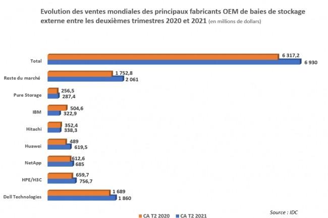 Evolution des ventes mondiales des principaux fabricants OEM de baies de stockage externe entre les deuxi�mes trimestres 2020 et 2021. (Source : IDC)