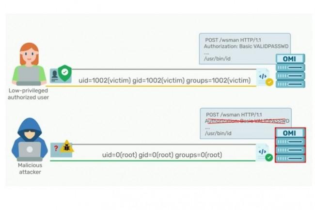 L'exploit de la CVE-2021-38647 affectant les syst�mes Azure utilisant OMI permet l'envoi d'une commande sans en-t�te d'authentification. (cr�dit : Wiz)