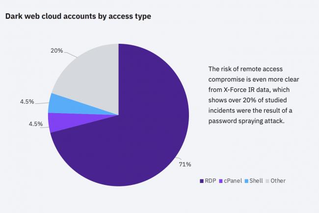 Les ressources cloud vol�es sur le dark web sont en forte croissance. (Cr�dit : IBM)