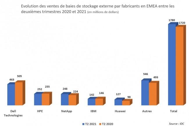 Evolution des ventes de baies de stockage externe par fabricants en EMEA entre les deuxi�mes trimestres 2020 et 2021. Source : IDC