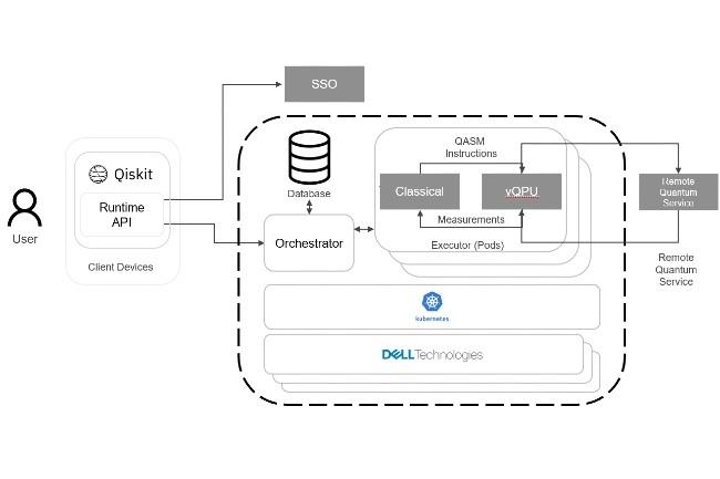 Cette plateforme IBM/Dell fournit � la fois un fournisseur c�t� client et des composants c�t� serveur. (Cr�dit : Dell)