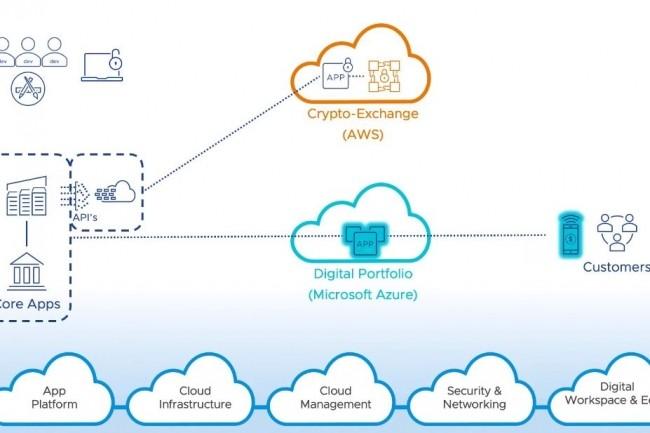 Les derniers services Cross-Cloud annonc�s par VMware doivent faciliter la gestion des environnements multicloud des entreprises. (cr�dit : VMware)