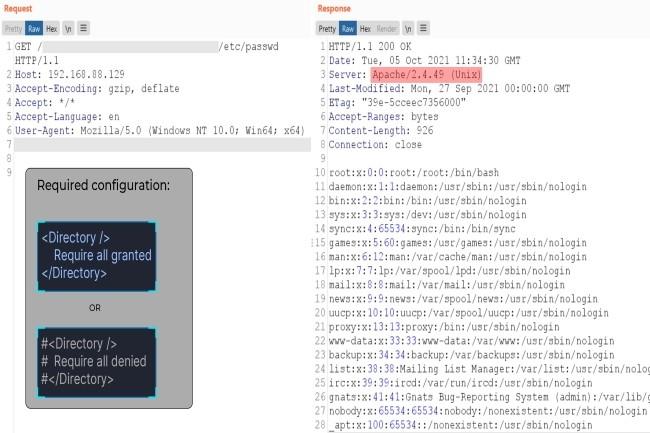 Apr�s la divulgation de la faille CVE-2021-41773, des PoC ont fleuri sur Internet renfor�ant la gravit� des attaques. (Cr�dit Photo : DR)