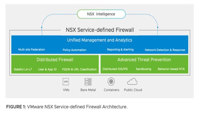 NSX comprend la prise en charge de la configuration du r�seau, de la gestion et de la d�finition des politiques � travers de vastes environnements. (Cr�dit VMware)