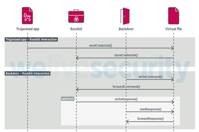 FontOnLake comprend plusieurs modules o� le ma�tre mot est la discr�tion. (Cr�dit Photo: ESET)