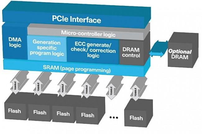 Le contr�leur SEF est une unit� de syst�me sur puce (SoC) avec un microcontr�leur et des puces flash mont�es sur une carte de circuit imprim�.� (Cr�dit Kioxia)