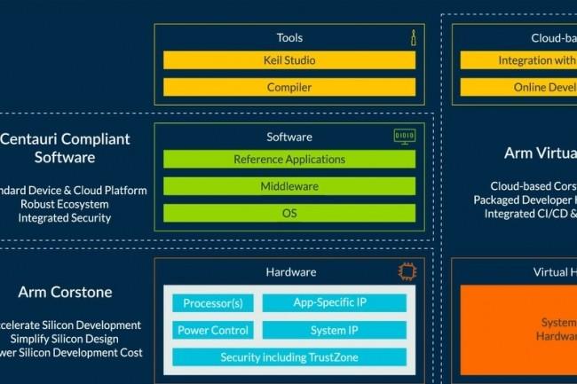 ARM lance une plateforme de d�veloppement logiciel orient�e IoT