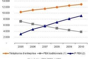 En 2010, la plupart des entreprises fonctionneront en VoIP, prédit Idate