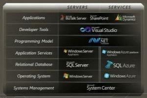 AppFabric, pierre angulaire de l'intégration logiciels et services pour Microsoft