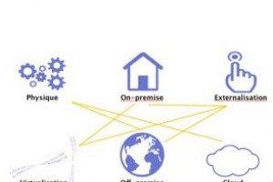 Avec BSM 9.0, HP simplifie la gestion des environnements hybrides