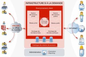 SFR lance son offre cloud computing