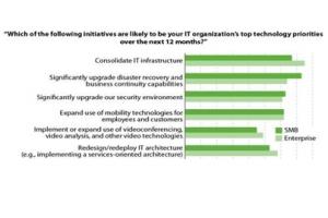 Consolidation et continuité d'activité restent les priorités des entreprises, montre Forrester