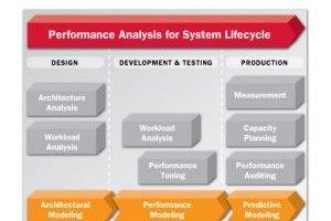 CA Technologies s'empare d'Hyperformix