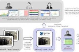 BMC achète l'activité logicielle de Neptuny Software