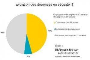Inquiétudes des entreprises sur la sécurité du cloud et du web 2.0