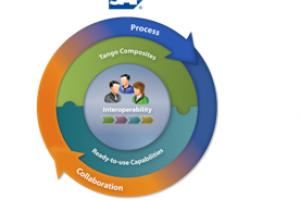 Avec Duet Enterprise , SAP et Microsoft tentent de relancer le concept Duet