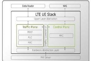 Intel acquiert SySDSoft pour se renforcer sur le LTE