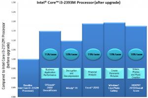 Intel défend son programme de mise à jour de processeurs