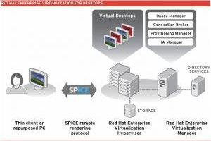 Virtualisation : Red Hat libère RHEV de son lien à Windows