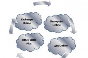 Office 365 de nouveau indisponible en Am�rique du Nord