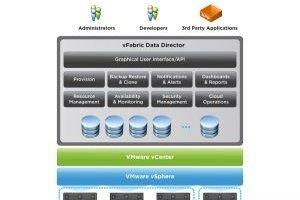VMworld : VMware veut virtualiser les bases de données pour le cloud