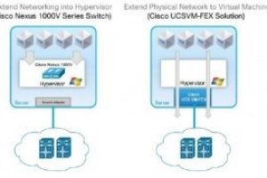 Cisco �toffe la gestion de la couche r�seau virtualis� de Windows Server 8