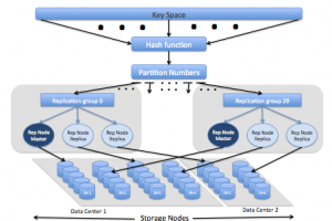 Les apports d'Oracle NoSQL Database