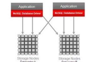 Oracle propose une version d'évaluation de sa base NoSQL