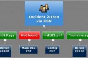Le malware Duqu repéré en Iran et au Soudan
