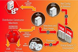 Oracle livre un Solaris 11 prêt pour le cloud