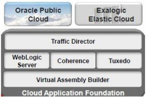 Oracle optimise WebLogic 12c pour le cloud