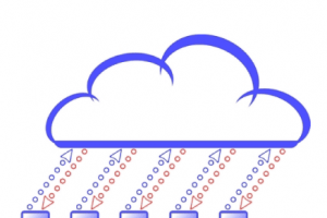 Un cloud avant tout pour la performance selon une étude CSC/TNS