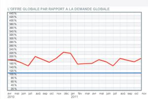 Baromètre HiTechPros/CIO: le marché de la prestation informatique reste tendu