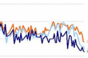 2011 : une crise plus dure que 2008  selon les PME