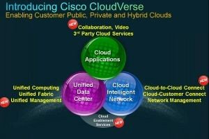 Cisco unifie ses plateformes cloud avec l'architecture CloudVerse