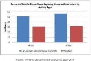 Le smartphone de plus en plus utilis� pour les photos