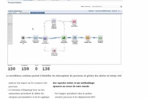Pour repenser son SI, Accord retient la suite Webmethods BPM de Software AG
