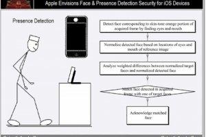 Les projets d'Apple pour 2012
